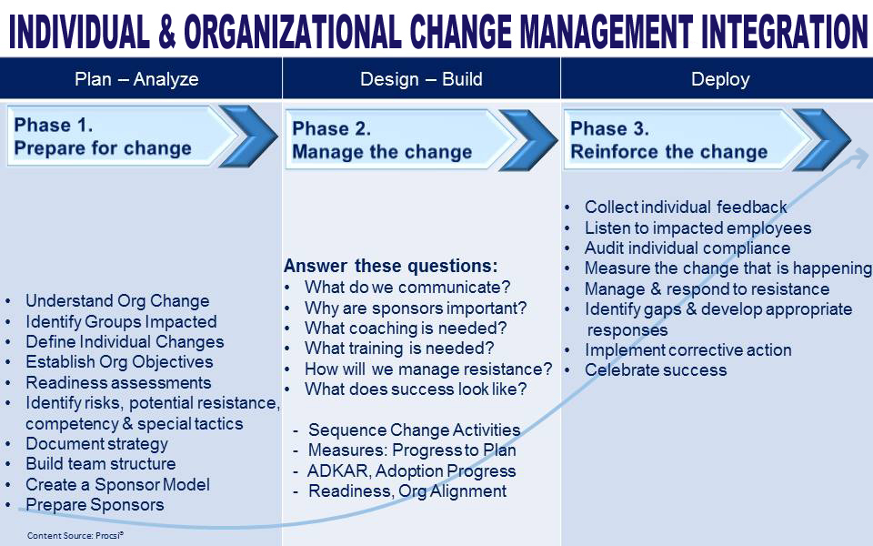 organisational change management a critical review