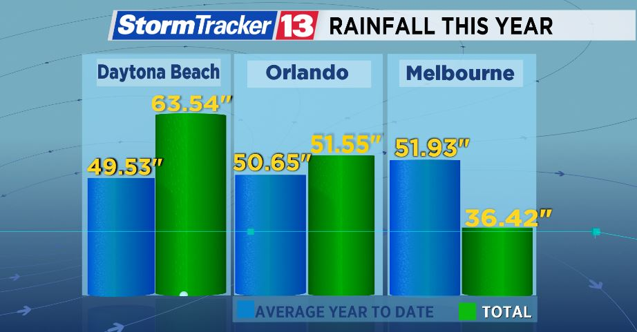 orlando weather in october reviews