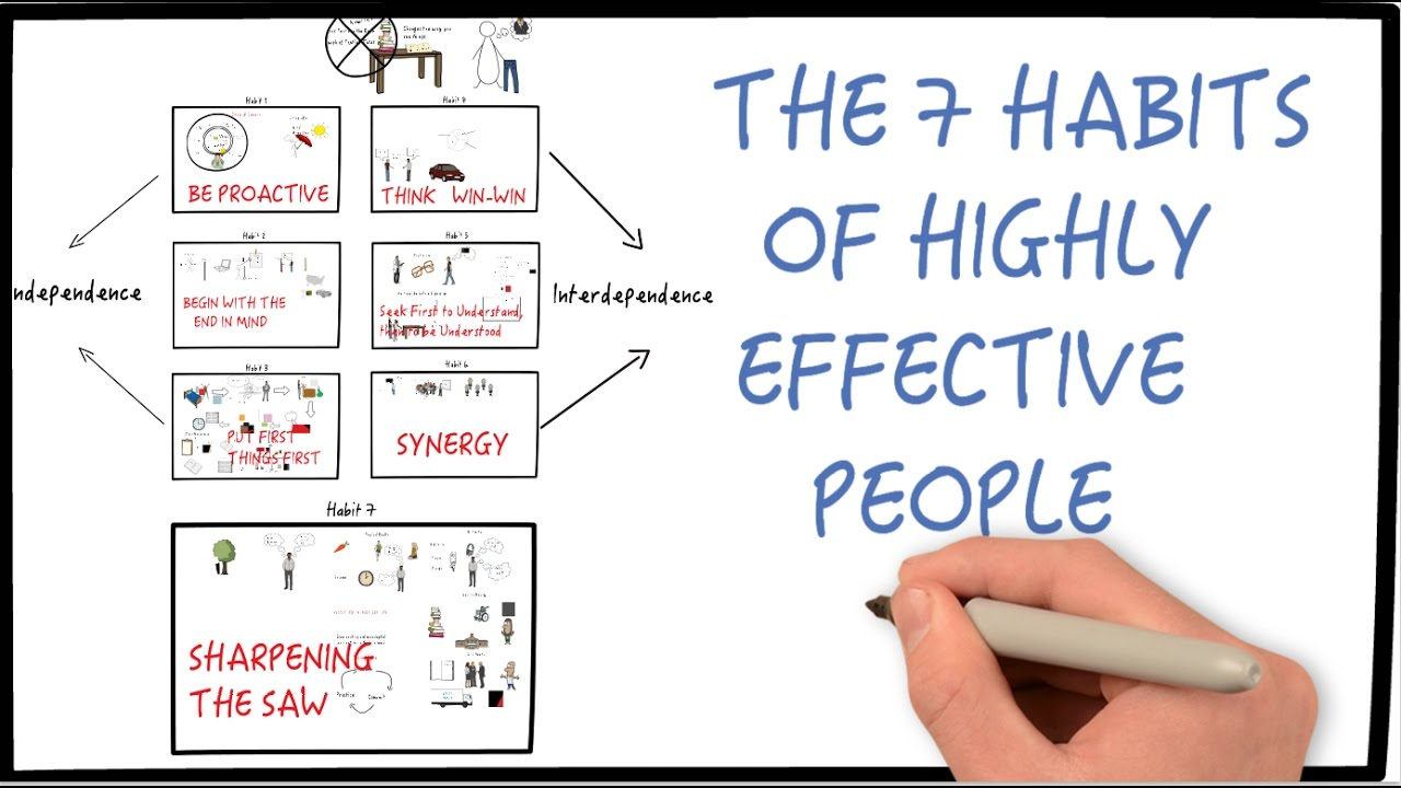seven habits of highly effective people book review